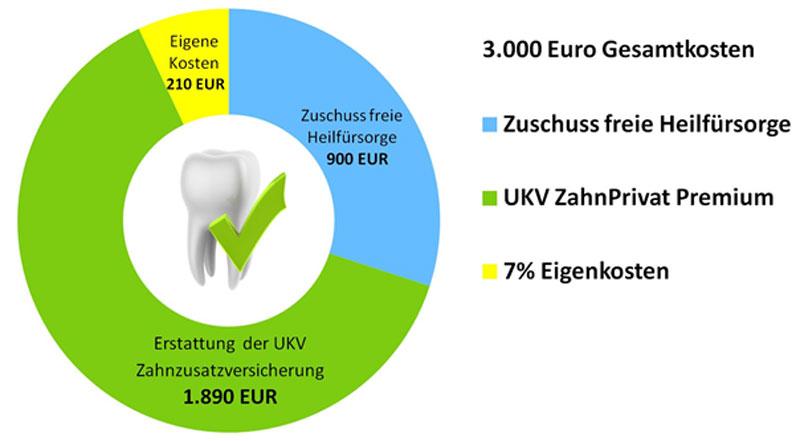 Erstattung durch Zahnzusazversicherung bei freier Heilfürsorge